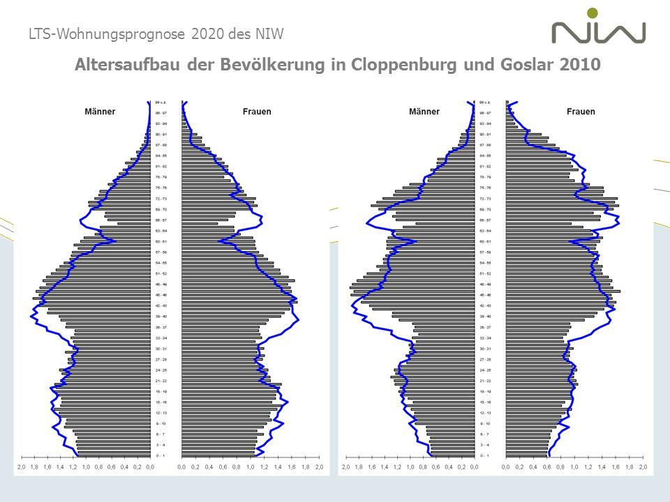 LTS-Wohnungsprognose 2020 des NIW Altersaufbau der Bevölkerung in Cloppenburg und Goslar 2010