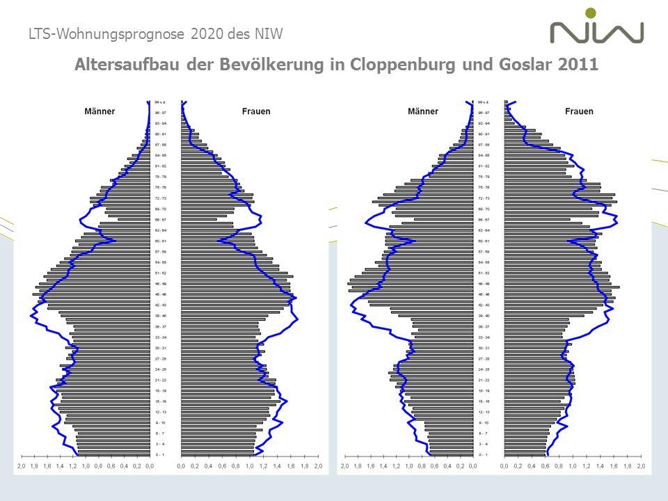LTS-Wohnungsprognose 2020 des NIW Altersaufbau der Bevölkerung in Cloppenburg und Goslar 2011
