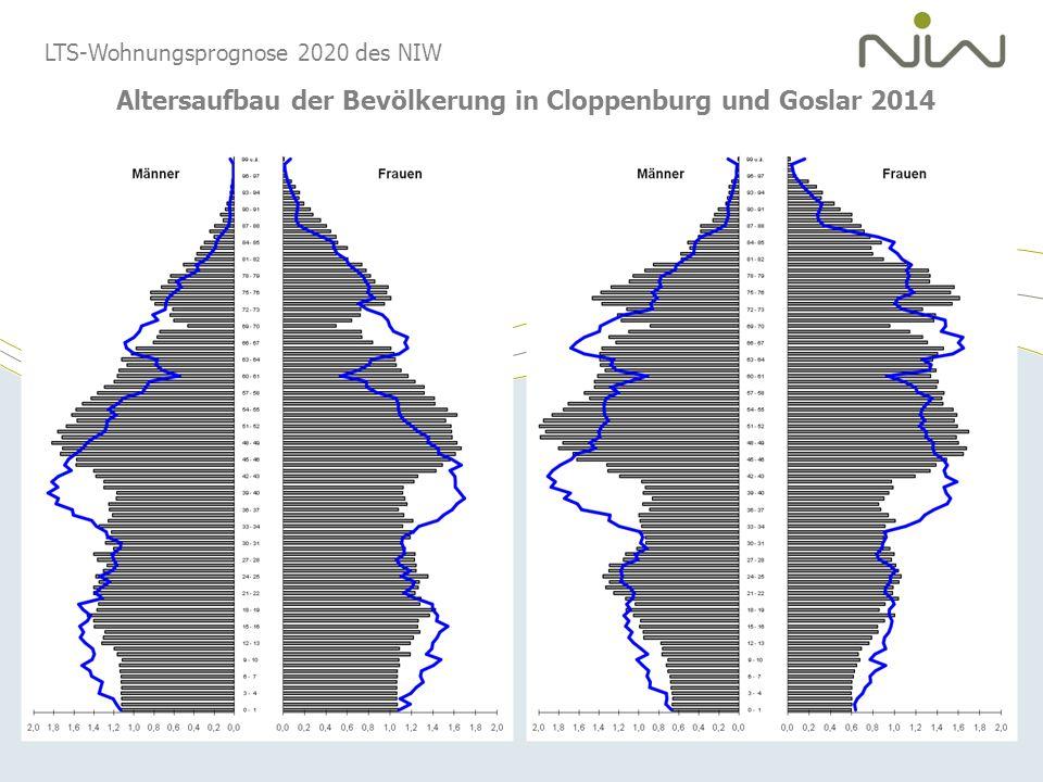 LTS-Wohnungsprognose 2020 des NIW Altersaufbau der Bevölkerung in Cloppenburg und Goslar 2014