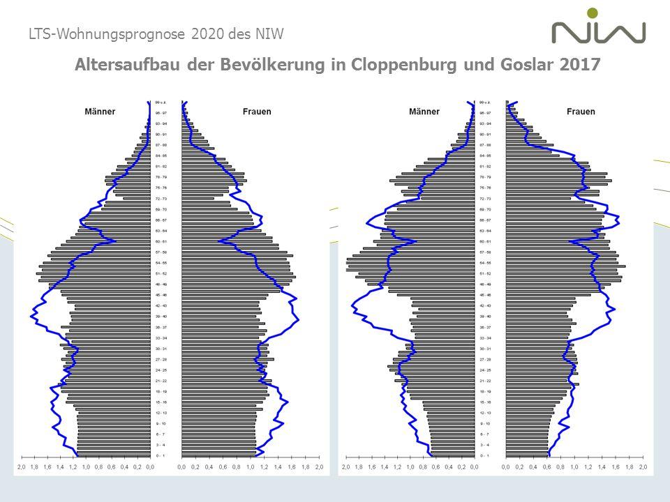LTS-Wohnungsprognose 2020 des NIW Altersaufbau der Bevölkerung in Cloppenburg und Goslar 2017