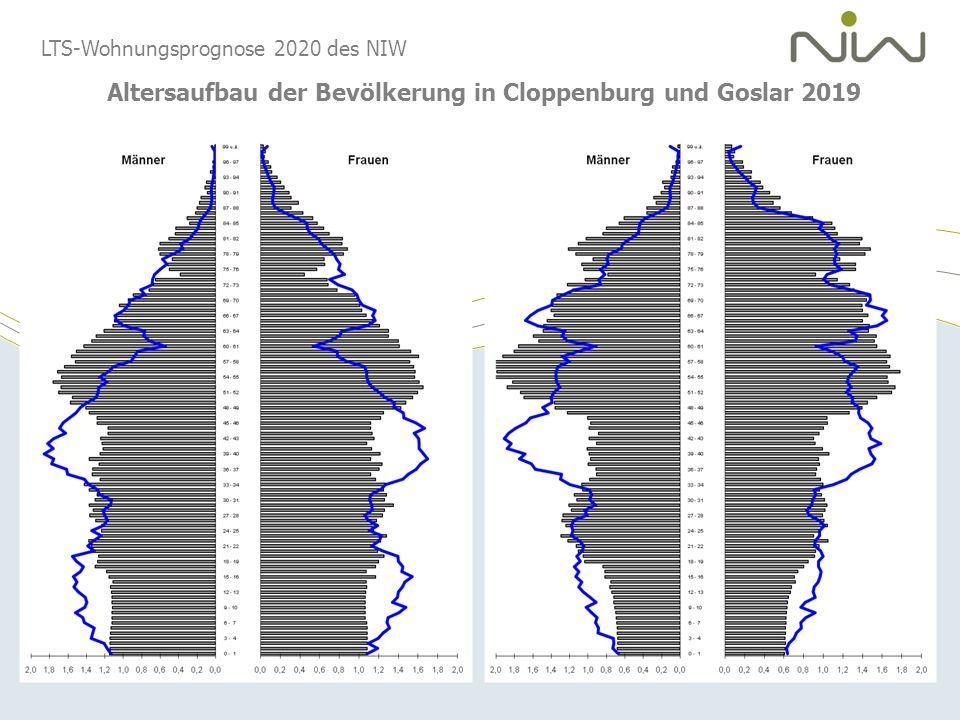 LTS-Wohnungsprognose 2020 des NIW Altersaufbau der Bevölkerung in Cloppenburg und Goslar 2019
