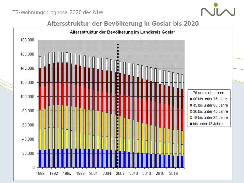 LTS-Wohnungsprognose 2020 des NIW Altersstruktur der Bevölkerung in Goslar bis 2020