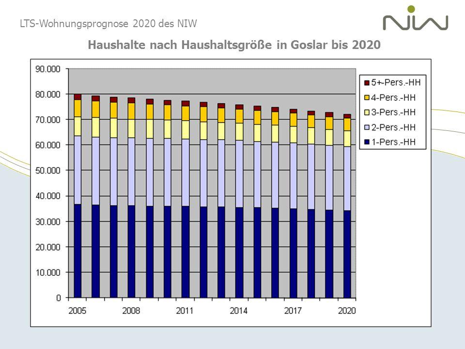 LTS-Wohnungsprognose 2020 des NIW Haushalte nach Haushaltsgröße in Goslar bis 2020