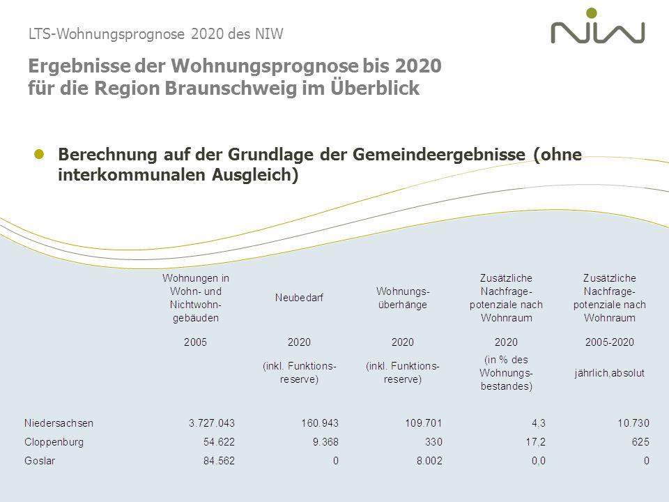 LTS-Wohnungsprognose 2020 des NIW Ergebnisse der Wohnungsprognose bis 2020 für die Region Braunschweig im Überblick Berechnung auf der Grundlage der G