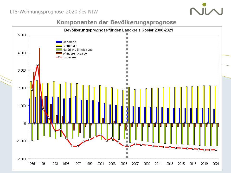 LTS-Wohnungsprognose 2020 des NIW Haushaltsentwicklung in den Regionen Niedersachsens 2005 bis 2020