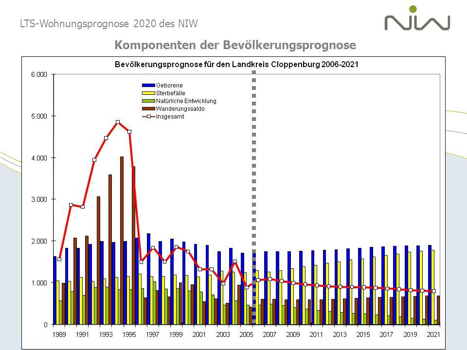 LTS-Wohnungsprognose 2020 des NIW Gegensätzliche Entwicklung einzelner Altersgruppen: die Beispiele Cloppenburg und Goslar