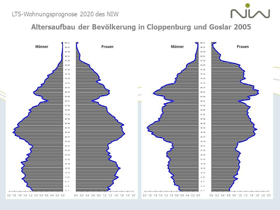 LTS-Wohnungsprognose 2020 des NIW Altersaufbau der Bevölkerung in Cloppenburg und Goslar 2005