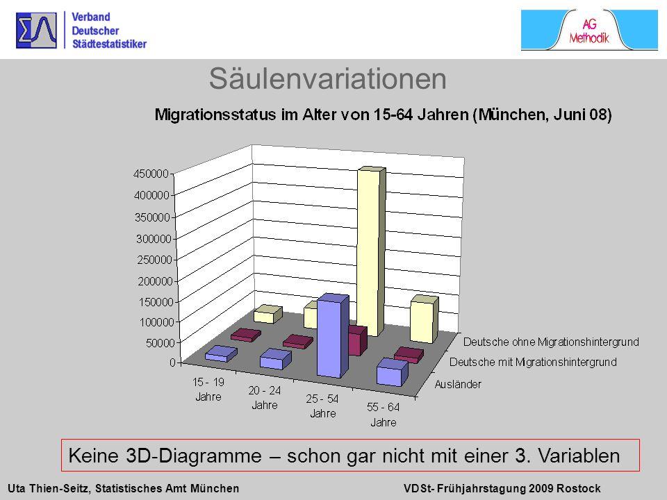 Uta Thien-Seitz, Statistisches Amt München VDSt- Frühjahrstagung 2009 Rostock Keine 3D-Diagramme – schon gar nicht mit einer 3. Variablen Säulenvariat