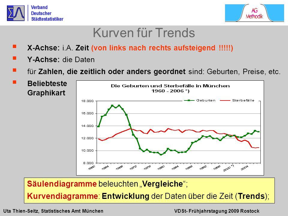 Uta Thien-Seitz, Statistisches Amt München VDSt- Frühjahrstagung 2009 Rostock X-Achse: i.A. Zeit (von links nach rechts aufsteigend !!!!!) Y-Achse: di