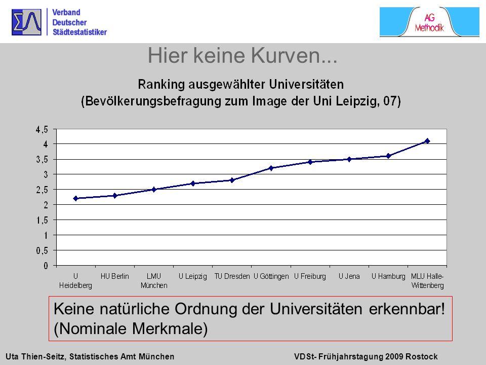 Uta Thien-Seitz, Statistisches Amt München VDSt- Frühjahrstagung 2009 Rostock Hier keine Kurven... Keine natürliche Ordnung der Universitäten erkennba