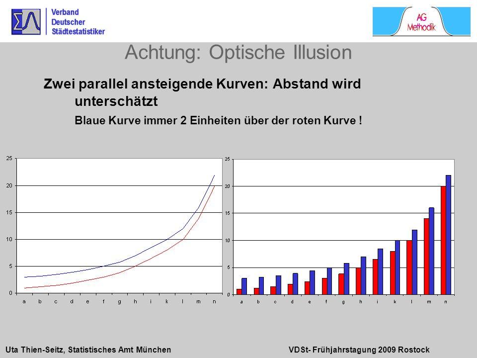 Uta Thien-Seitz, Statistisches Amt München VDSt- Frühjahrstagung 2009 Rostock Zwei parallel ansteigende Kurven: Abstand wird unterschätzt Blaue Kurve