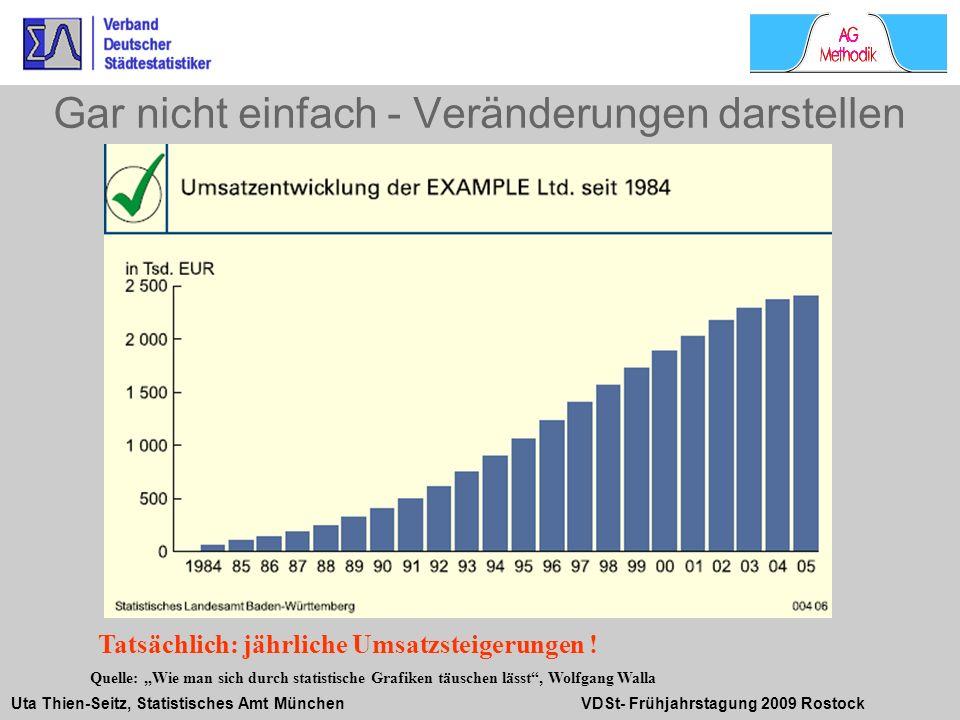 Uta Thien-Seitz, Statistisches Amt München VDSt- Frühjahrstagung 2009 Rostock Gar nicht einfach - Veränderungen darstellen Quelle: Wie man sich durch