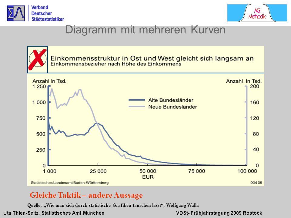 Uta Thien-Seitz, Statistisches Amt München VDSt- Frühjahrstagung 2009 Rostock Diagramm mit mehreren Kurven Quelle: Wie man sich durch statistische Gra