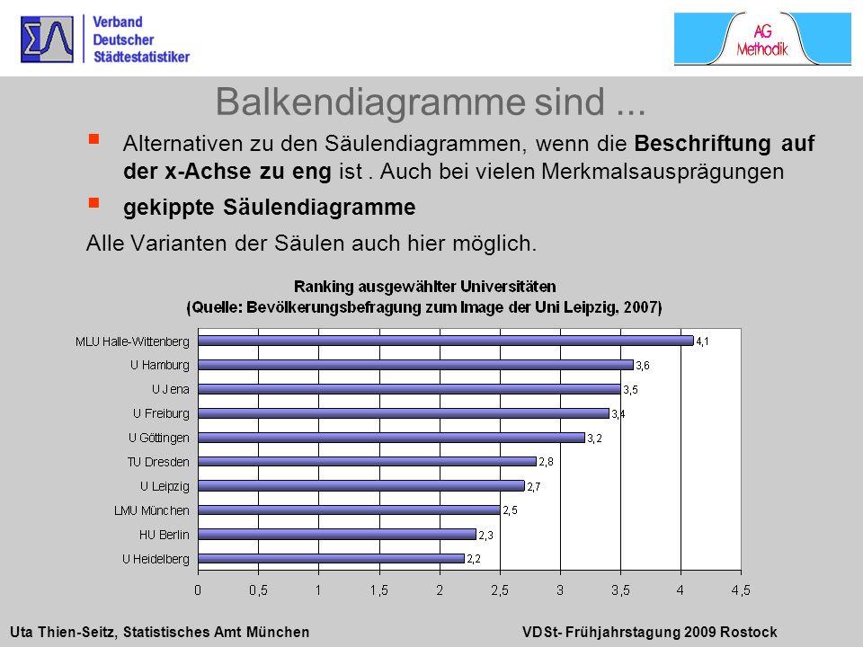Uta Thien-Seitz, Statistisches Amt München VDSt- Frühjahrstagung 2009 Rostock Alternativen zu den Säulendiagrammen, wenn die Beschriftung auf der x-Ac