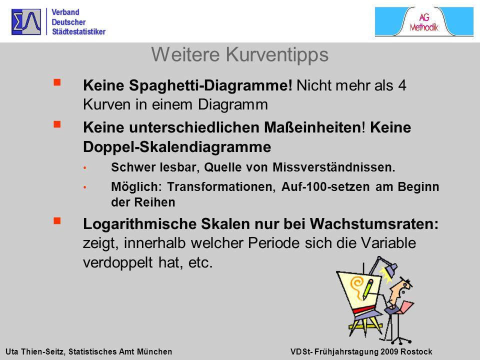 Uta Thien-Seitz, Statistisches Amt München VDSt- Frühjahrstagung 2009 Rostock Keine Spaghetti-Diagramme! Nicht mehr als 4 Kurven in einem Diagramm Kei