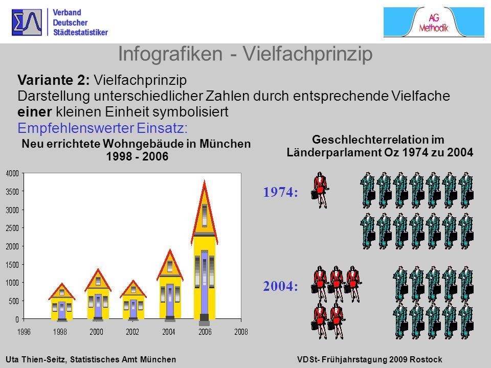 Uta Thien-Seitz, Statistisches Amt München VDSt- Frühjahrstagung 2009 Rostock Infografiken - Vielfachprinzip Variante 2: Vielfachprinzip Darstellung u