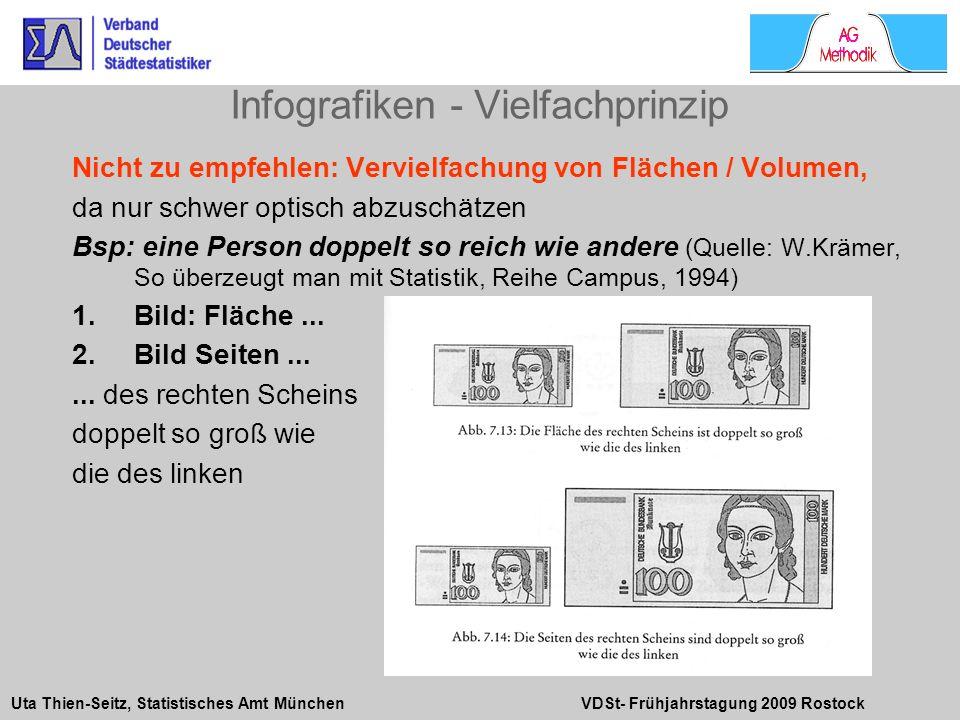Uta Thien-Seitz, Statistisches Amt München VDSt- Frühjahrstagung 2009 Rostock Nicht zu empfehlen: Vervielfachung von Flächen / Volumen, da nur schwer