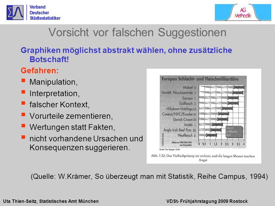 Uta Thien-Seitz, Statistisches Amt München VDSt- Frühjahrstagung 2009 Rostock Graphiken möglichst abstrakt wählen, ohne zusätzliche Botschaft! Gefahre