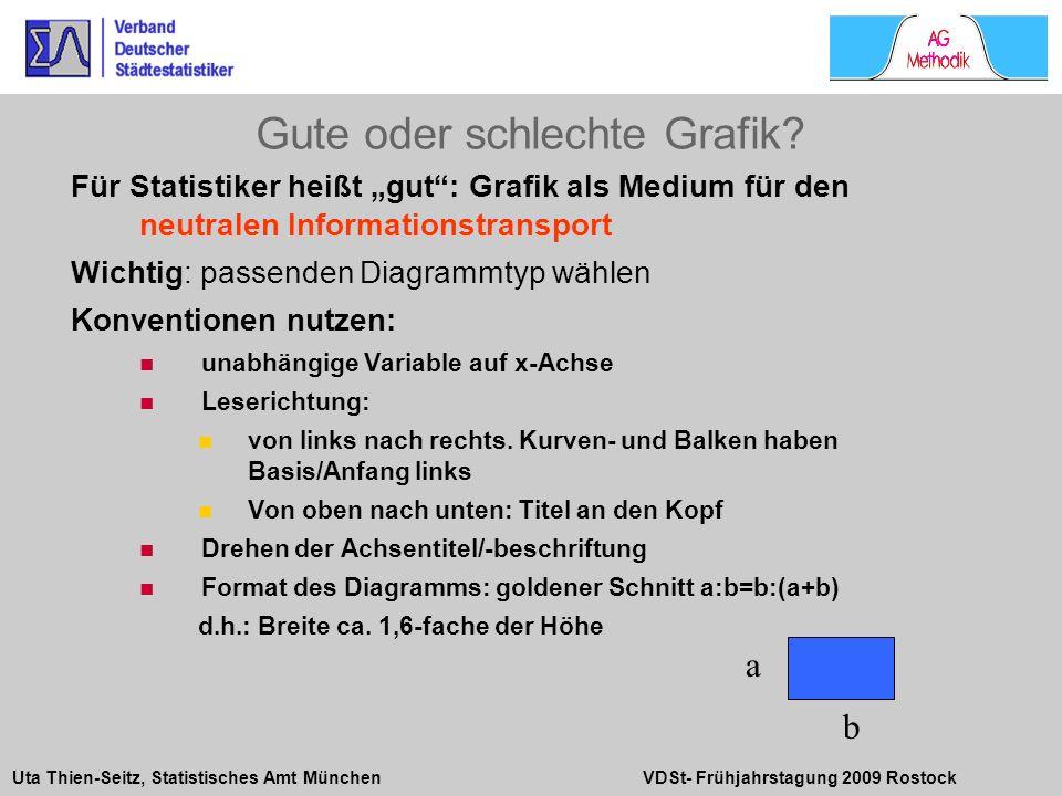 Uta Thien-Seitz, Statistisches Amt München VDSt- Frühjahrstagung 2009 Rostock Für Statistiker heißt gut: Grafik als Medium für den neutralen Informati