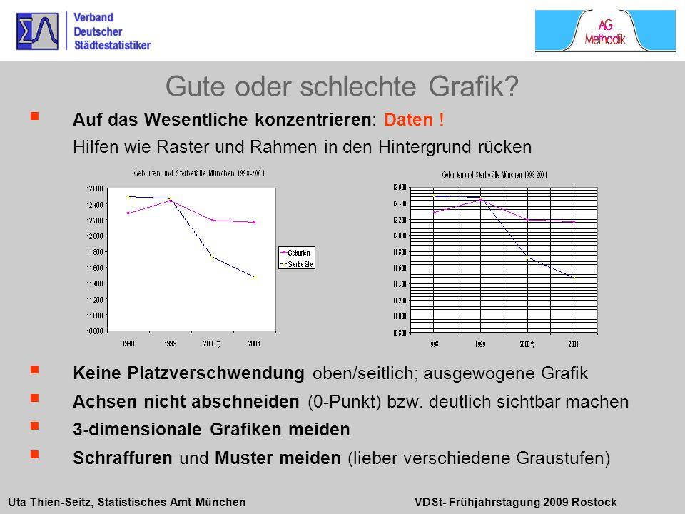 Uta Thien-Seitz, Statistisches Amt München VDSt- Frühjahrstagung 2009 Rostock Auf das Wesentliche konzentrieren: Daten ! Hilfen wie Raster und Rahmen