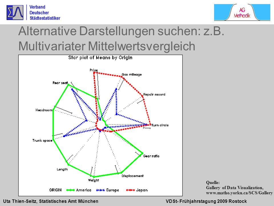 Uta Thien-Seitz, Statistisches Amt München VDSt- Frühjahrstagung 2009 Rostock Alternative Darstellungen suchen: z.B. Multivariater Mittelwertsvergleic