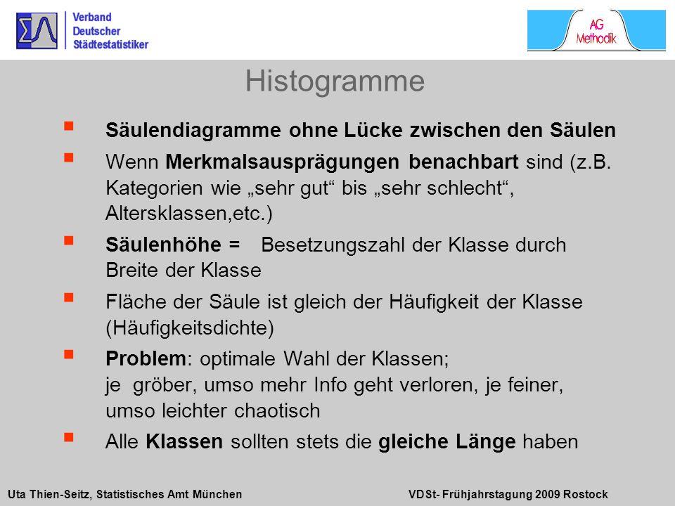 Uta Thien-Seitz, Statistisches Amt München VDSt- Frühjahrstagung 2009 Rostock Säulendiagramme ohne Lücke zwischen den Säulen Wenn Merkmalsausprägungen