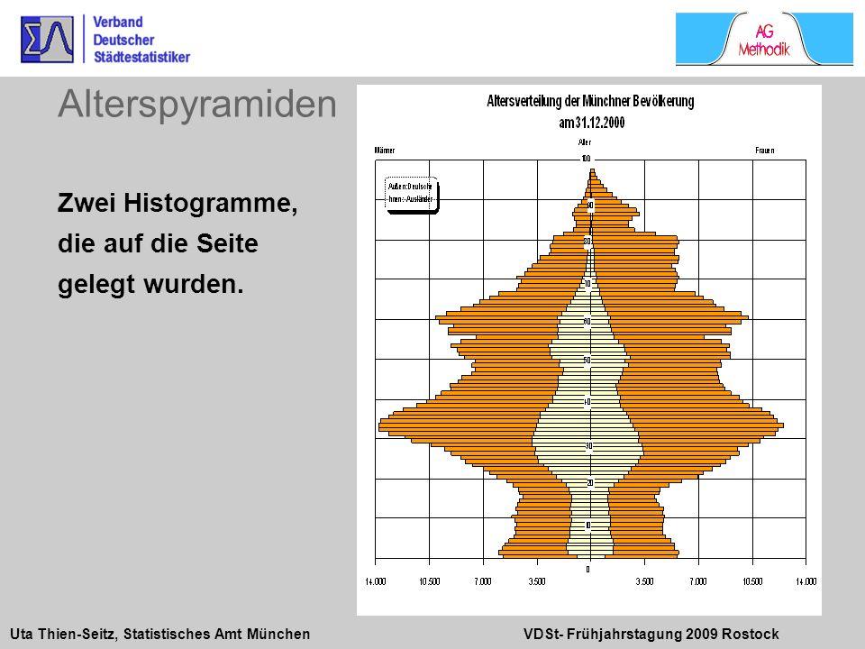 Uta Thien-Seitz, Statistisches Amt München VDSt- Frühjahrstagung 2009 Rostock Zwei Histogramme, die auf die Seite gelegt wurden. Alterspyramiden