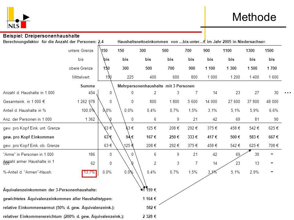 Methode Beispiel: Dreipersonenhaushalte Berechnungsfaktor für die Anzahl der Personen: 2,4Haushaltsnettoeinkommen von...bis unter… im Jahr 2005 in Nie