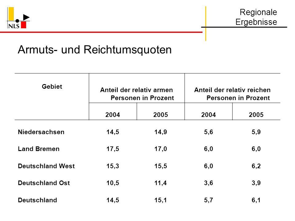 Armuts- und Reichtumsquoten Gebiet Anteil der relativ armen Personen in Prozent Anteil der relativ reichen Personen in Prozent 2004200520042005 Nieder