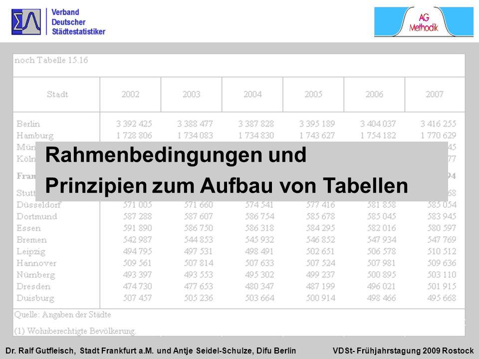 Dr. Ralf Gutfleisch, Stadt Frankfurt a.M. und Antje Seidel-Schulze, Difu Berlin VDSt- Frühjahrstagung 2009 Rostock Rahmenbedingungen und Prinzipien zu