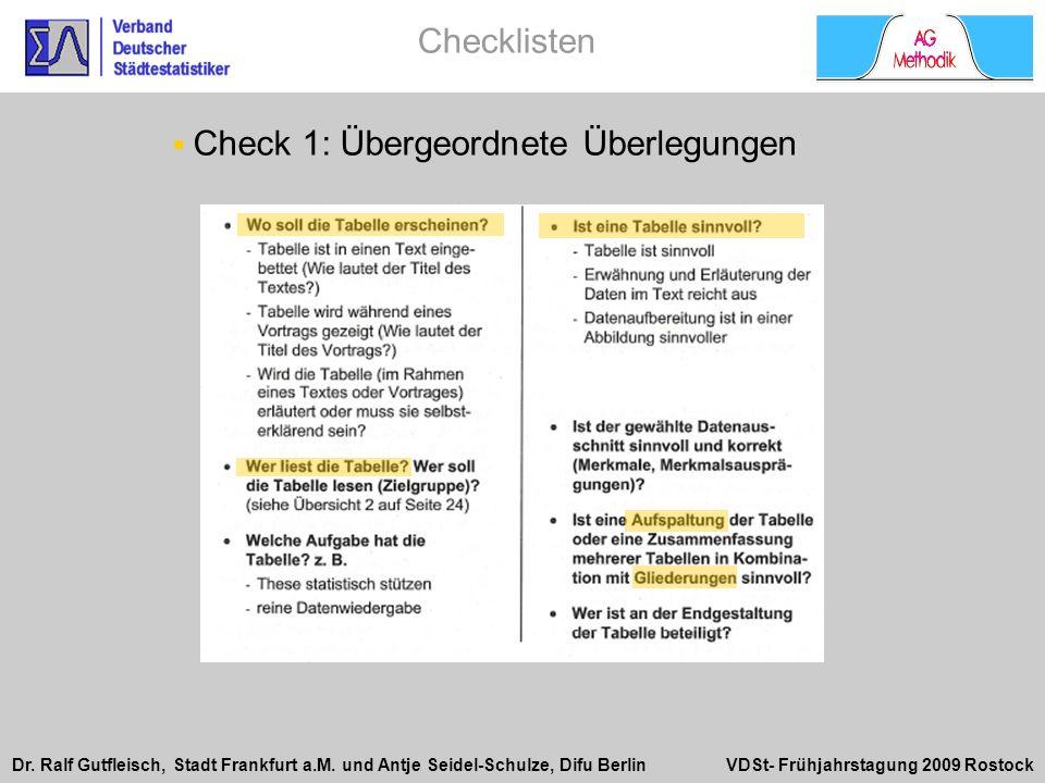 Dr. Ralf Gutfleisch, Stadt Frankfurt a.M. und Antje Seidel-Schulze, Difu Berlin VDSt- Frühjahrstagung 2009 Rostock Check 1: Übergeordnete Überlegungen