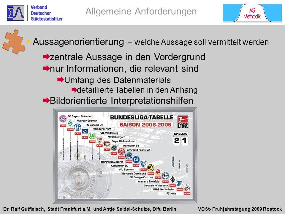 Dr. Ralf Gutfleisch, Stadt Frankfurt a.M. und Antje Seidel-Schulze, Difu Berlin VDSt- Frühjahrstagung 2009 Rostock zentrale Aussage in den Vordergrund