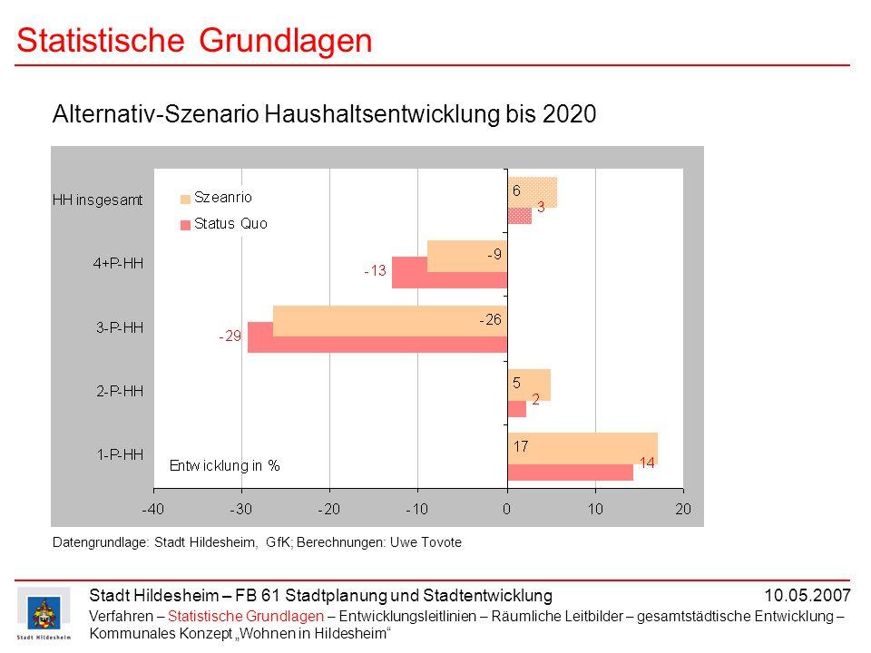 Stadt Hildesheim – FB 61 Stadtplanung und Stadtentwicklung 10.05.2007 Statistische Grundlagen Verfahren – Statistische Grundlagen – Entwicklungsleitli