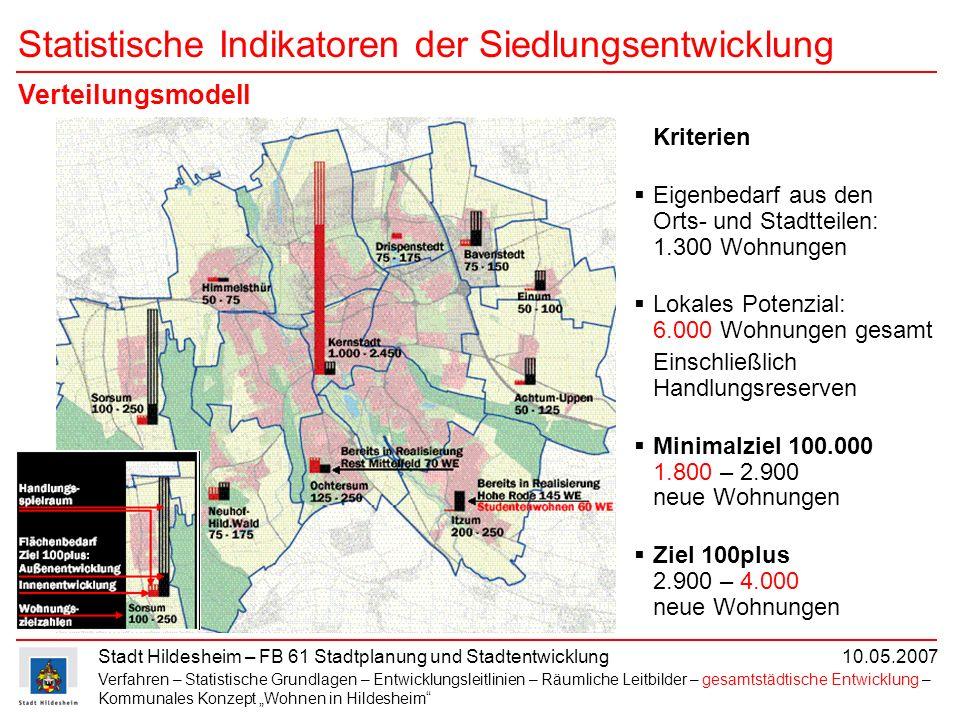 Stadt Hildesheim – FB 61 Stadtplanung und Stadtentwicklung 10.05.2007 Statistische Indikatoren der Siedlungsentwicklung Kriterien Eigenbedarf aus den