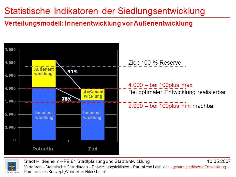Stadt Hildesheim – FB 61 Stadtplanung und Stadtentwicklung 10.05.2007 Statistische Indikatoren der Siedlungsentwicklung 2.900 – bei 100plus min machba