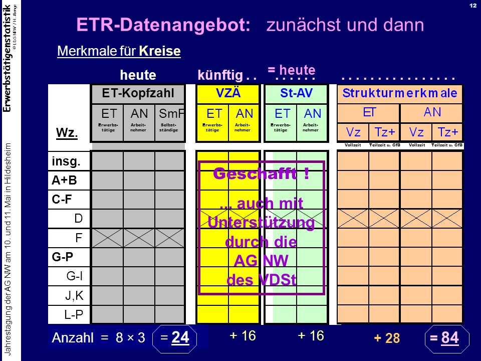Erwerbstätigenstatistik © LDS NRW / H. Menge Jahrestagung der AG NW am 10. und 11. Mai in Hildesheim 12 ETR-Datenangebot: zunächst und dann ETANSmF Wz