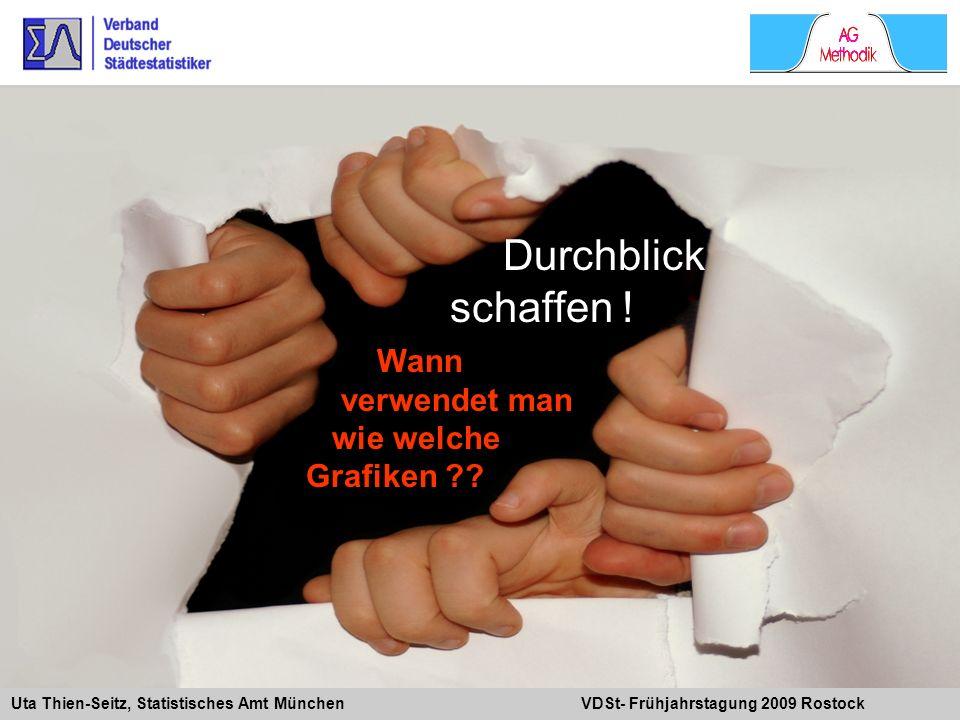 Uta Thien-Seitz, Statistisches Amt München VDSt- Frühjahrstagung 2009 Rostock Durchblick schaffen ! Wann verwendet man wie welche Grafiken ??