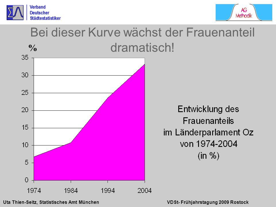 Uta Thien-Seitz, Statistisches Amt München VDSt- Frühjahrstagung 2009 Rostock Bei dieser Kurve wächst der Frauenanteil dramatisch! %