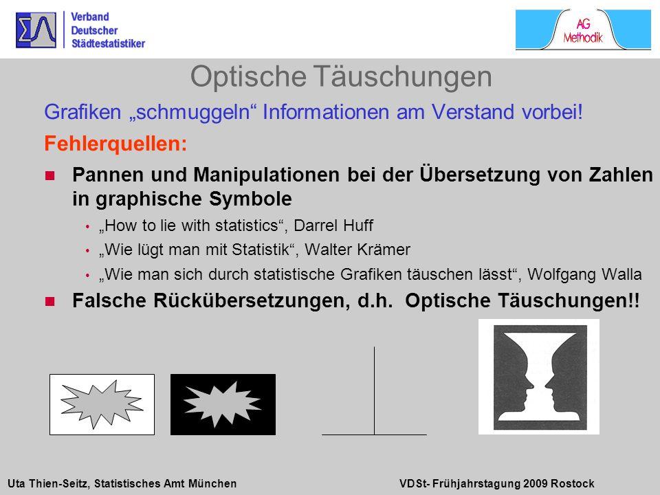 Uta Thien-Seitz, Statistisches Amt München VDSt- Frühjahrstagung 2009 Rostock Grafiken schmuggeln Informationen am Verstand vorbei! Fehlerquellen: Pan
