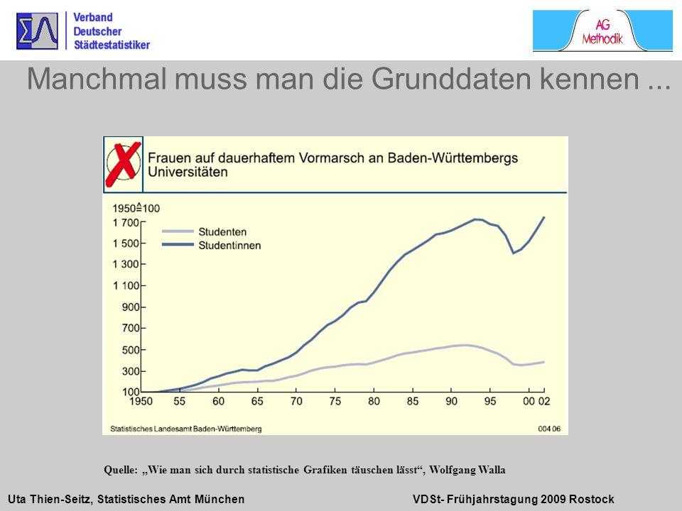 Uta Thien-Seitz, Statistisches Amt München VDSt- Frühjahrstagung 2009 Rostock Manchmal muss man die Grunddaten kennen... Quelle: Wie man sich durch st