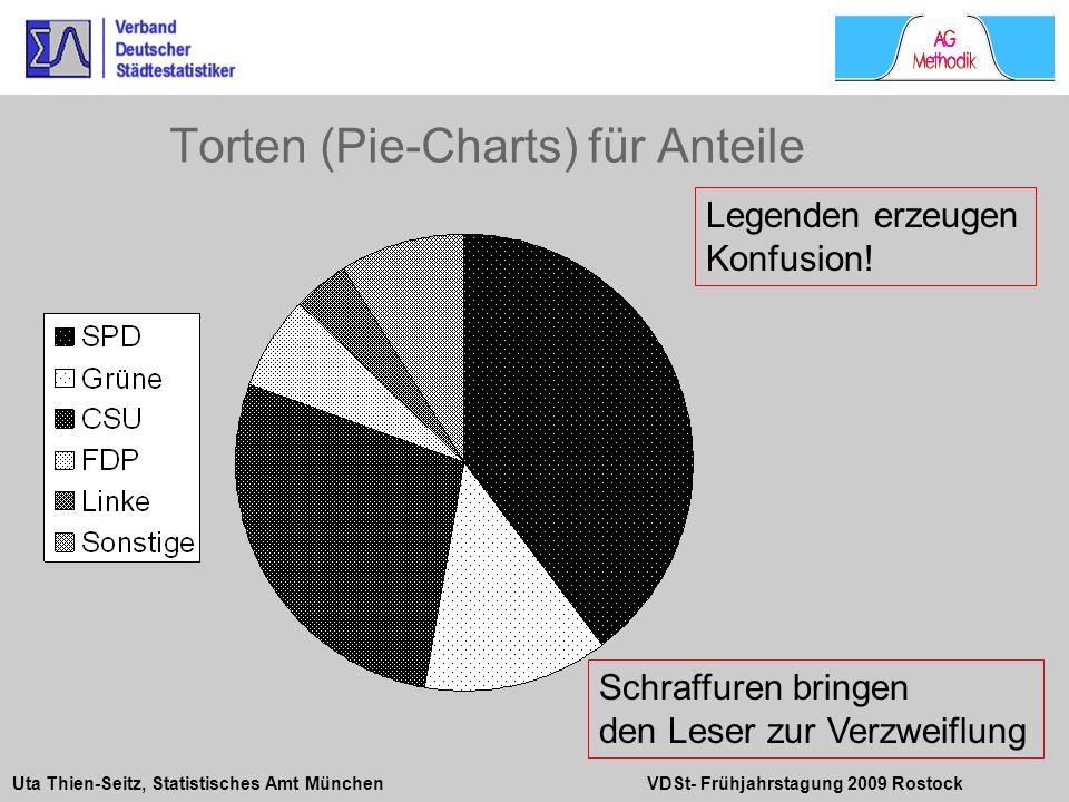 Uta Thien-Seitz, Statistisches Amt München VDSt- Frühjahrstagung 2009 Rostock Legenden erzeugen Konfusion! Schraffuren bringen den Leser zur Verzweifl