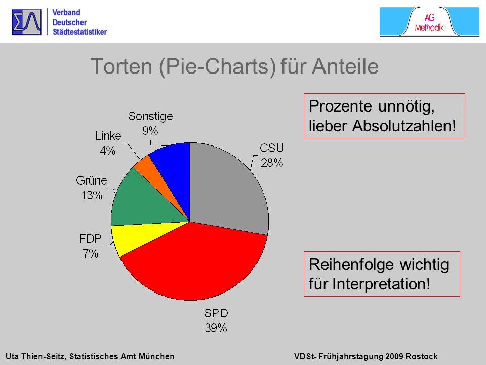 Uta Thien-Seitz, Statistisches Amt München VDSt- Frühjahrstagung 2009 Rostock Prozente unnötig, lieber Absolutzahlen! Reihenfolge wichtig für Interpre