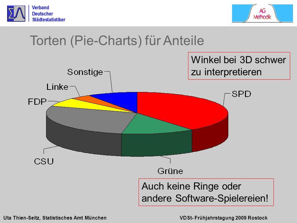 Uta Thien-Seitz, Statistisches Amt München VDSt- Frühjahrstagung 2009 Rostock Winkel bei 3D schwer zu interpretieren Auch keine Ringe oder andere Soft