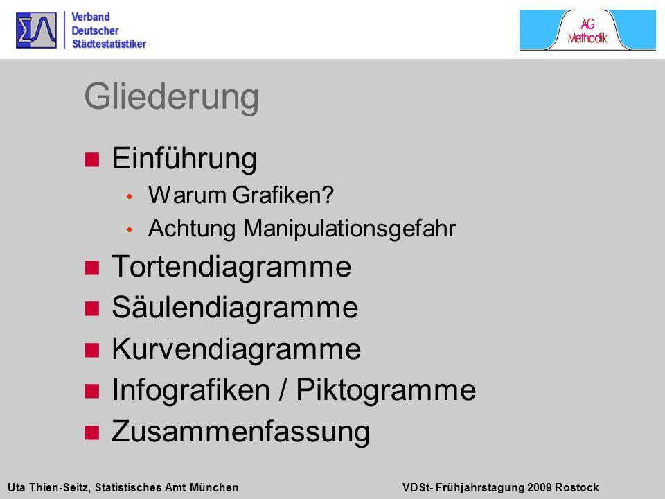 Uta Thien-Seitz, Statistisches Amt München VDSt- Frühjahrstagung 2009 Rostock Einführung Warum Grafiken? Achtung Manipulationsgefahr Tortendiagramme S