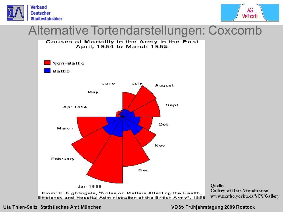 Uta Thien-Seitz, Statistisches Amt München VDSt- Frühjahrstagung 2009 Rostock Alternative Tortendarstellungen: Coxcomb Quelle: Gallery of Data Visuali