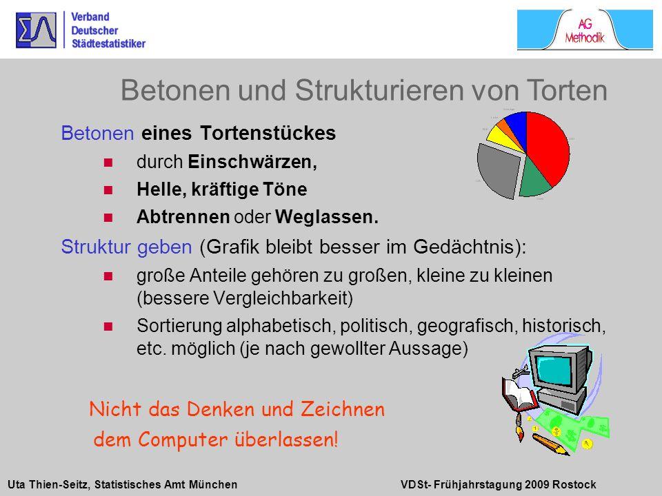Uta Thien-Seitz, Statistisches Amt München VDSt- Frühjahrstagung 2009 Rostock Betonen eines Tortenstückes durch Einschwärzen, Helle, kräftige Töne Abt