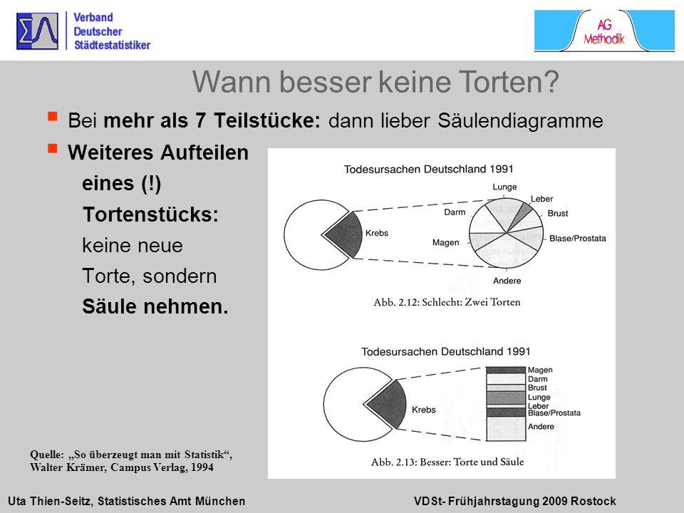 Uta Thien-Seitz, Statistisches Amt München VDSt- Frühjahrstagung 2009 Rostock Bei mehr als 7 Teilstücke: dann lieber Säulendiagramme Weiteres Aufteile