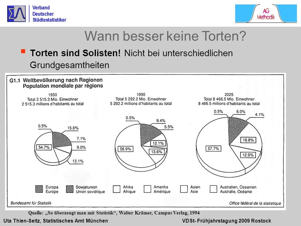 Uta Thien-Seitz, Statistisches Amt München VDSt- Frühjahrstagung 2009 Rostock Torten sind Solisten! Nicht bei unterschiedlichen Grundgesamtheiten Wann
