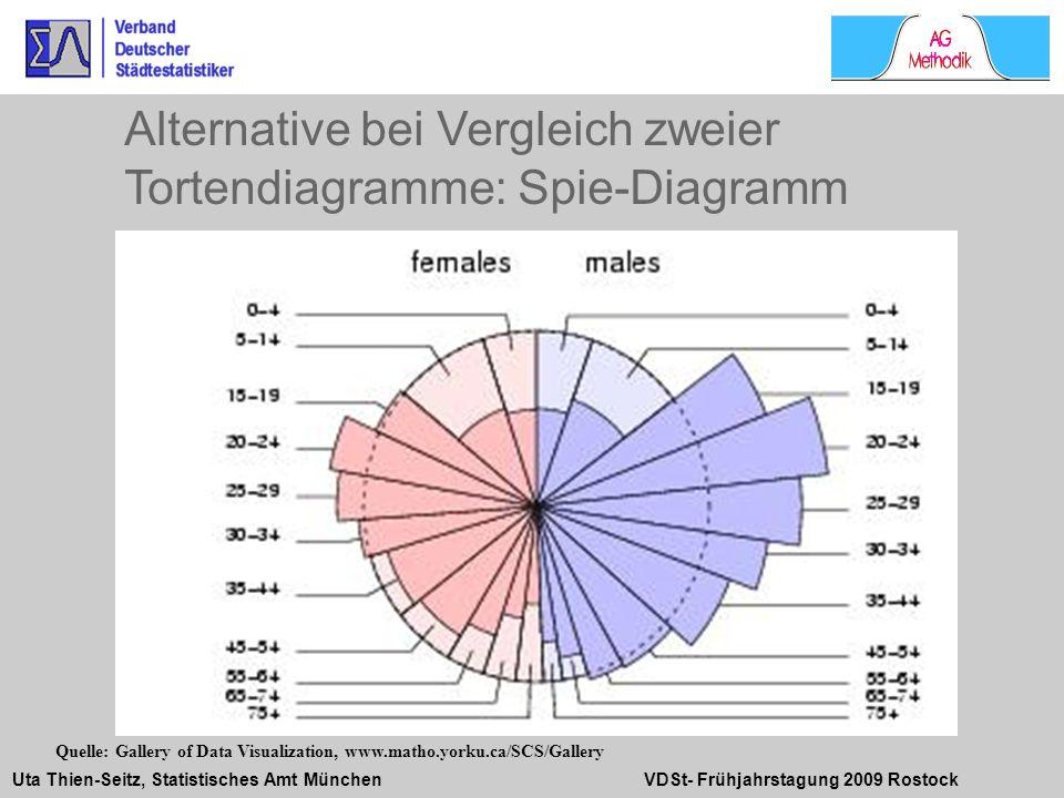 Uta Thien-Seitz, Statistisches Amt München VDSt- Frühjahrstagung 2009 Rostock Alternative bei Vergleich zweier Tortendiagramme: Spie-Diagramm Quelle: