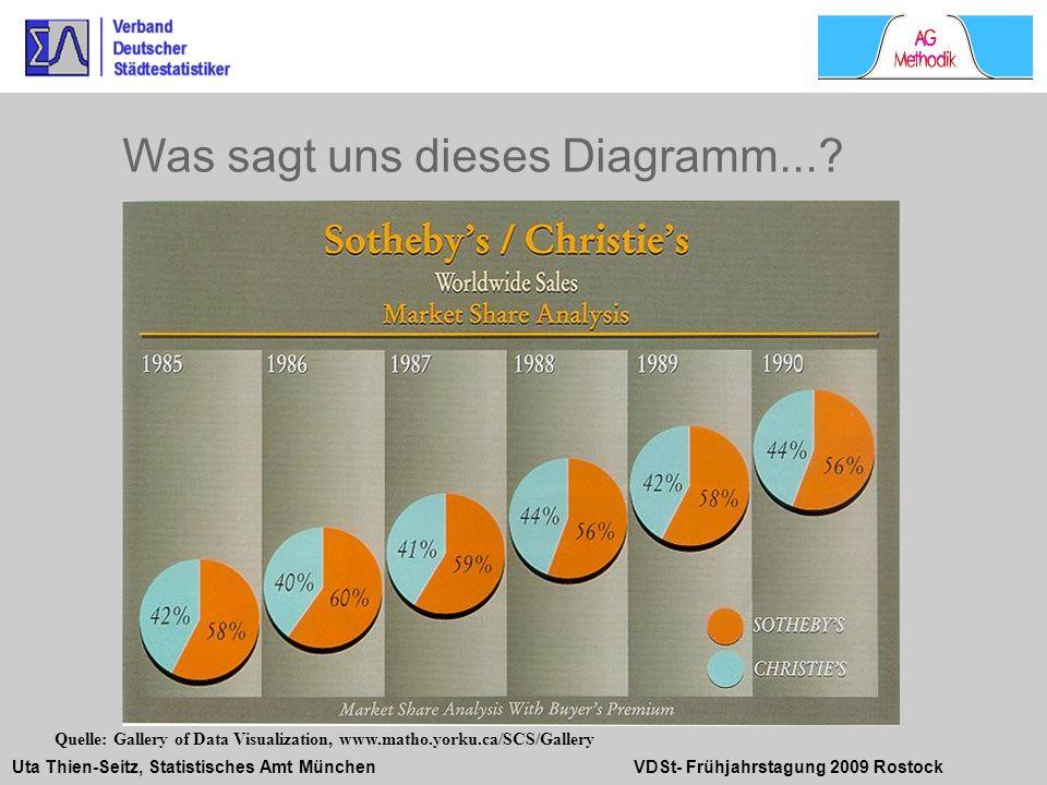 Uta Thien-Seitz, Statistisches Amt München VDSt- Frühjahrstagung 2009 Rostock Was sagt uns dieses Diagramm...? Quelle: Gallery of Data Visualization,